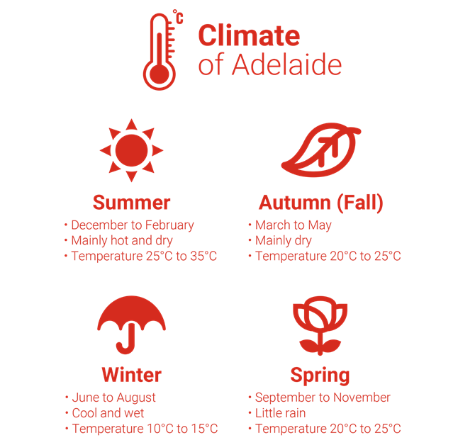 Infographic of climate in Adelaide - summer, autumn, winter and spring