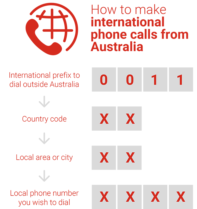 Infographic on how to make international phone calls from Australia - International prefix to dial outside Australia (0011), country code, local area or city, local phone number you wish to dial