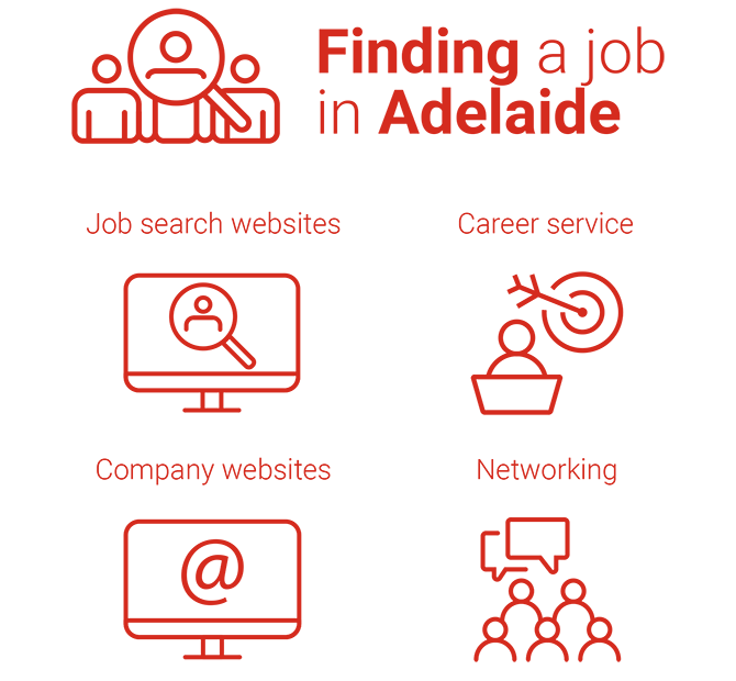 Infographic of finding a job in Adelaide - job search websites, career service, company websites, networking